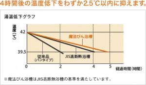 魔法びん浴槽グラフ2