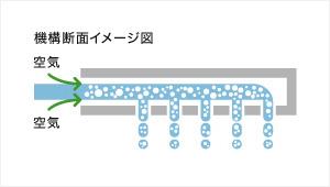 エアインシャワー図2