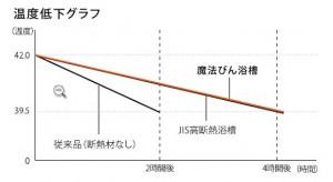 魔法びん浴槽グラフ