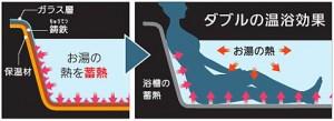 ダブルの温浴効果