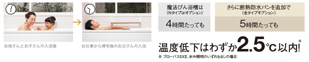 TOTOサザナ魔法びん浴槽