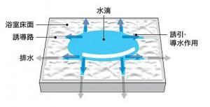 カラリ床仕組み