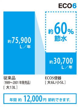 超節水ECO6トイレ