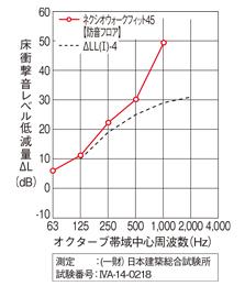 『ネクシオ ウォークフィット45 防音フロア』図