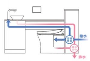 給水分岐・排水合流技術