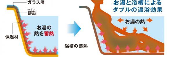 温浴効果鋳物ホーロー