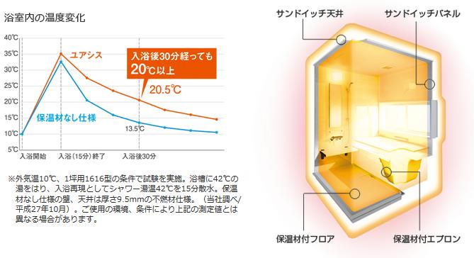 yuasis浴室