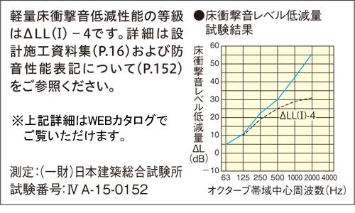 オトユカフロア45Ⅱ/防音レベル