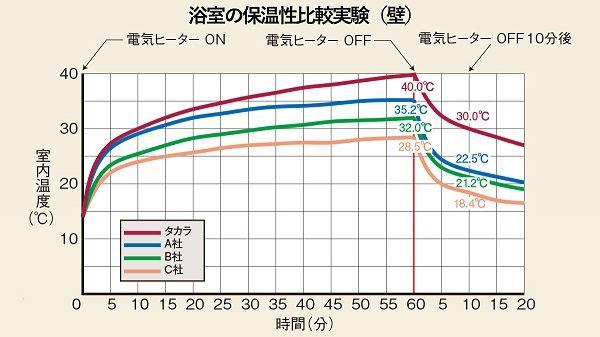 パーフェクト保温/保温性比較実験