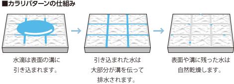 TOTOシステムバス ほっカラリ床 カラリパターン