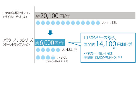 アラウーノL150節水年間