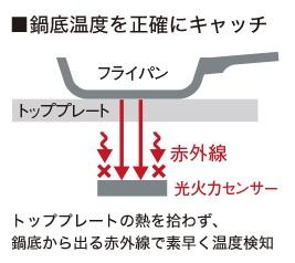 パナIH 光火力センサー焼き物