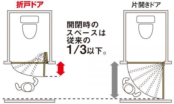 ハピア/折り戸ドア