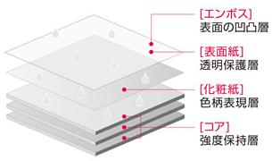 アイカ工業/メラミン化粧板