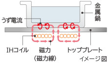 IH加熱の仕組み/IH