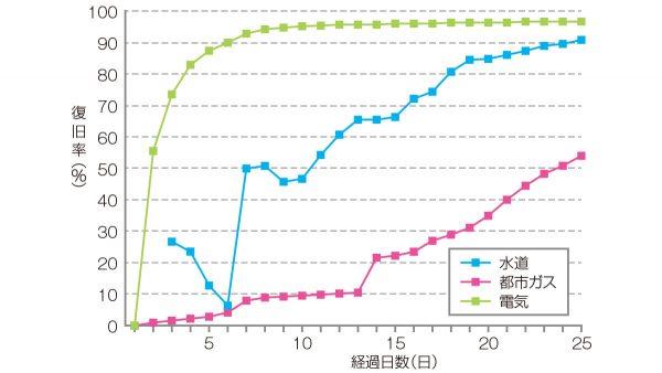 東日本大震災における復旧率