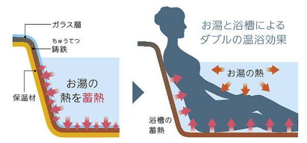 温浴効果3