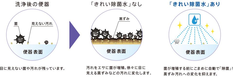 キレイ除菌水3
