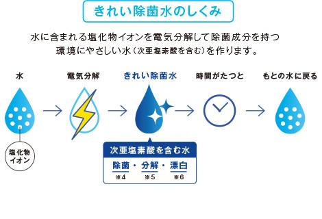 キレイ除菌水