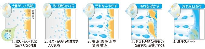 三菱 食洗機 シャワーミスト2