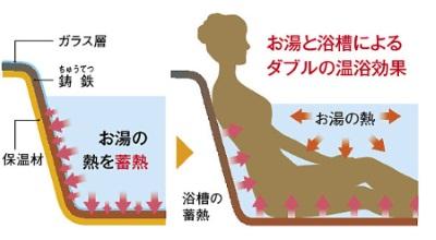温浴効果2