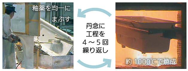 鋳物浴槽釉薬
